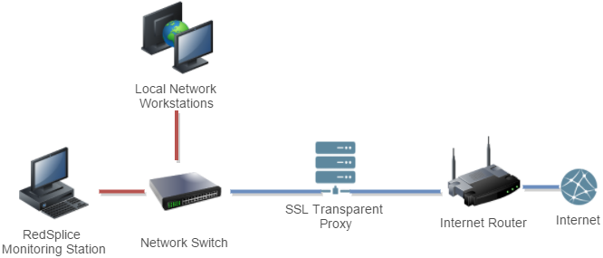 secure sockets layer in security technology Secure socket layer (ssl) is a protocol used to send private documents over the internet ssl uses both public key and symmetric encryption to provide ssl uses both public key and symmetric encryption to provide.